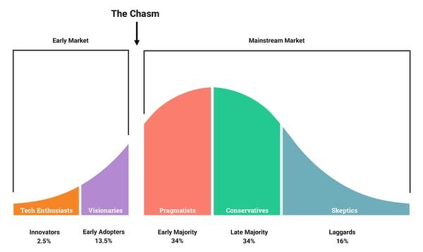 Geoffrey Moore's Chasm Graphic